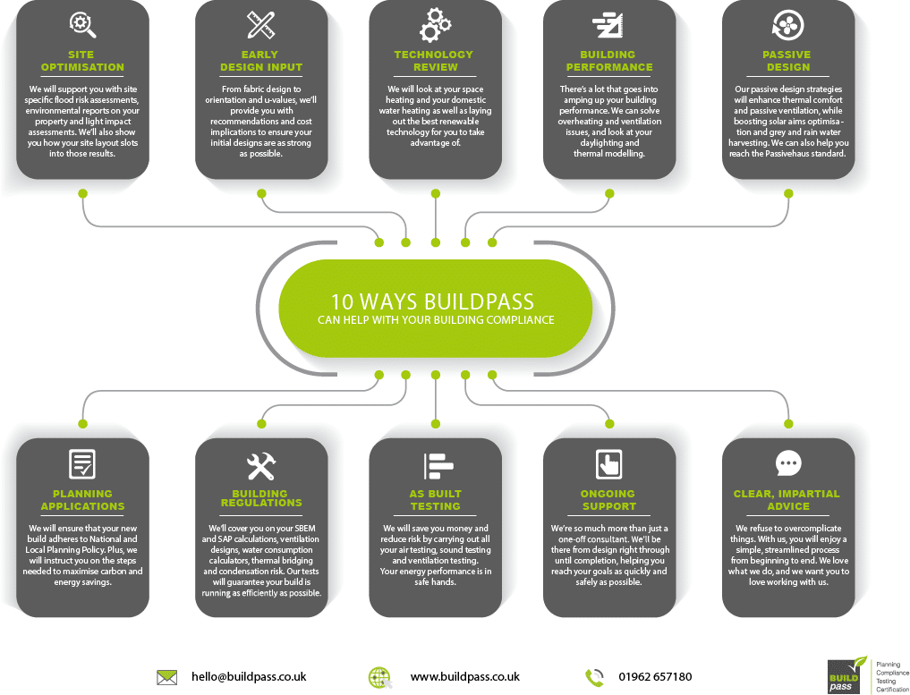10 Ways Buildpass can help with your building compliance