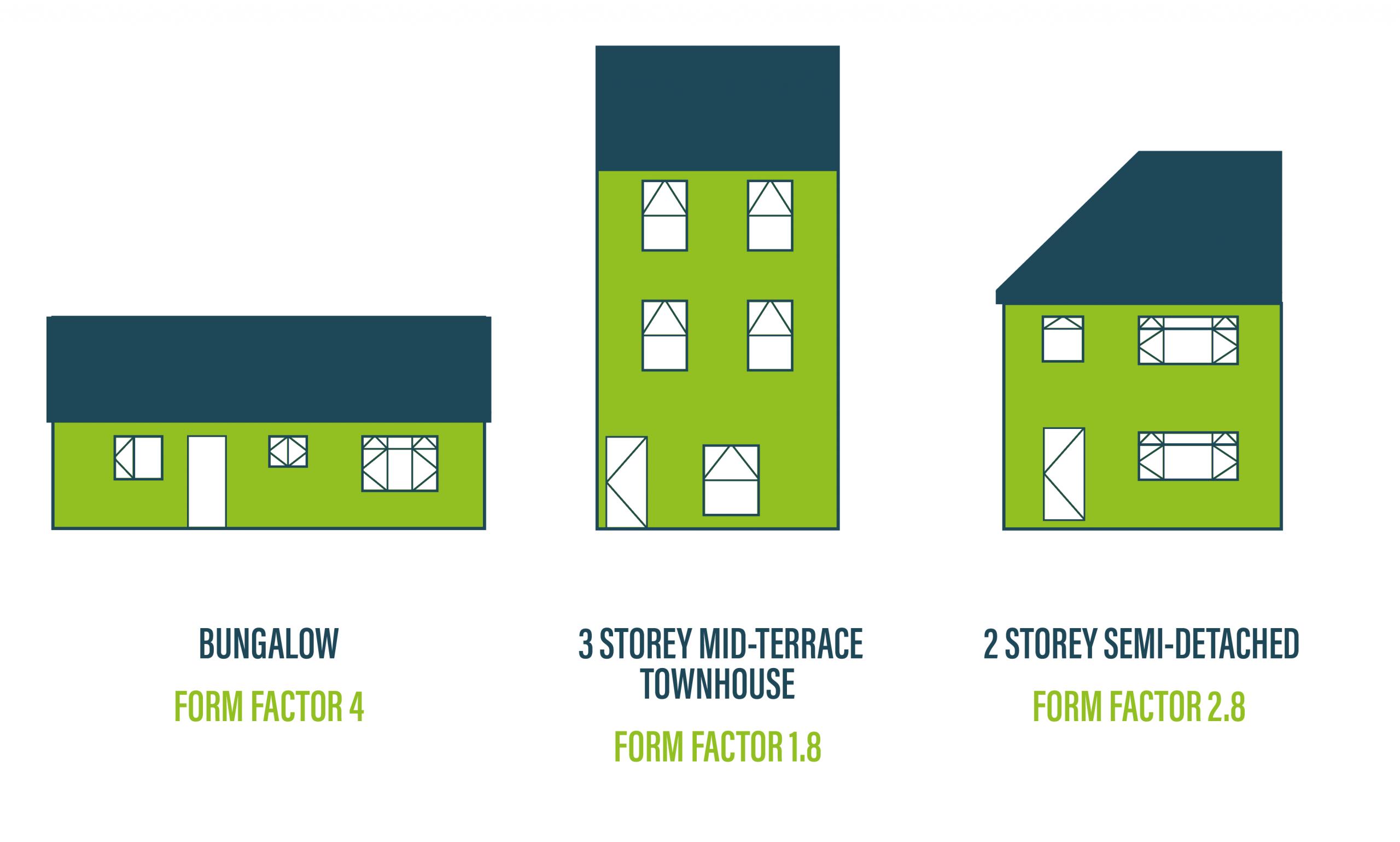 Building Form Factor